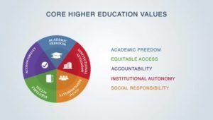 Is an Academic Social Mission Possible Given Policy Designs?