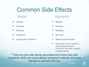 Augmentin Side-Effects- Get the Right Treatment